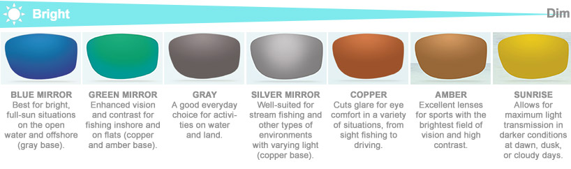868bea959b Blue Light Filter Lenses  An Essential for Fishing Sunglasses ...