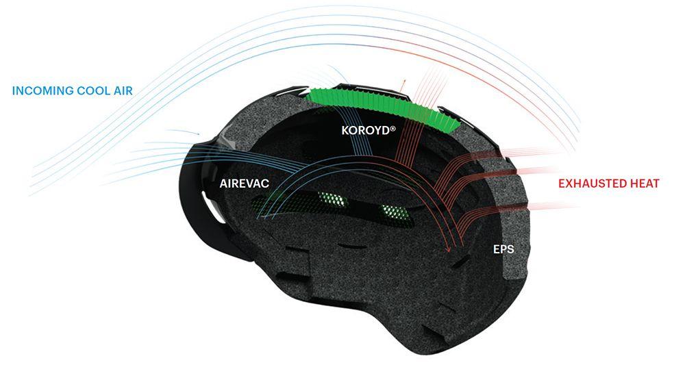 Smith helmets, Aerocore construction, Aerocore featuring Koroyd