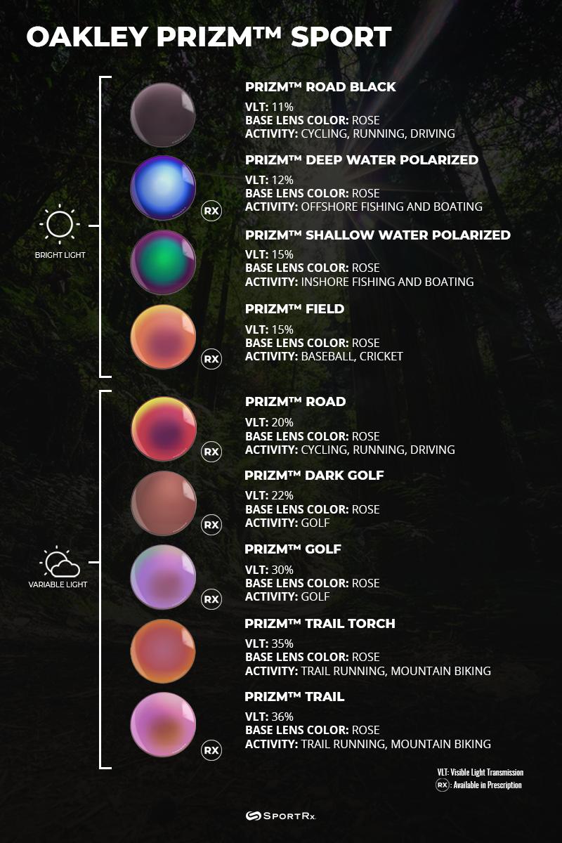 53fd55fd4b32 Oakley PRIZM Sport Lens Chart