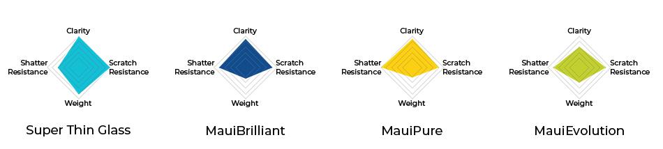 Maui Jim Lens Materials Info graph